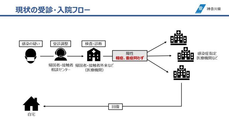 医療体制_神奈川モデル