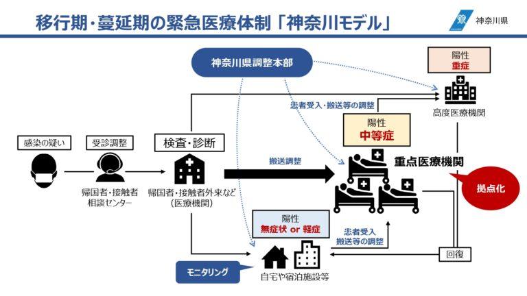 医療体制神奈川モデル